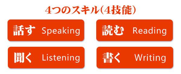 4つのスキル(4技能)「聞く(listening)」「読む(reading)」「話す(speaking)」「書く(writing)」